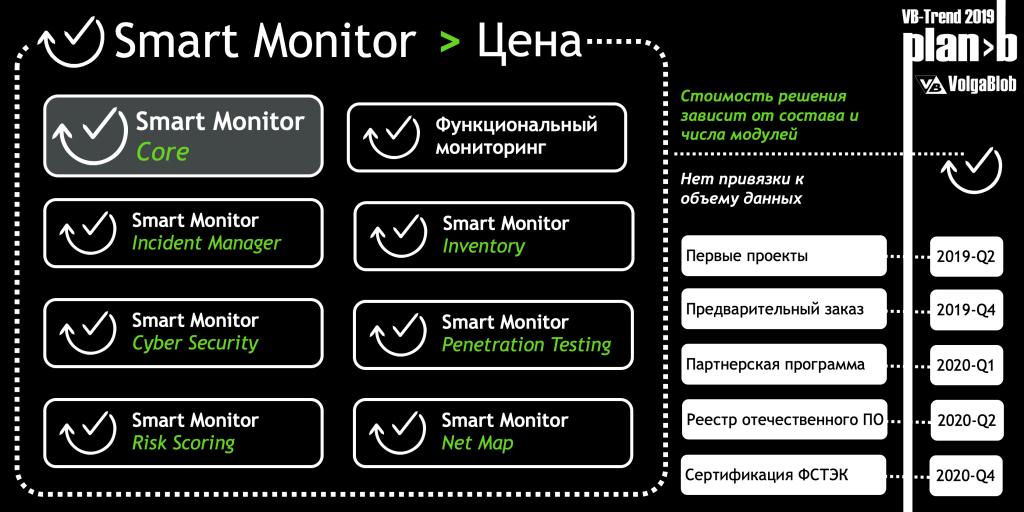 Планы развития Smart Monitor и ценовая политика