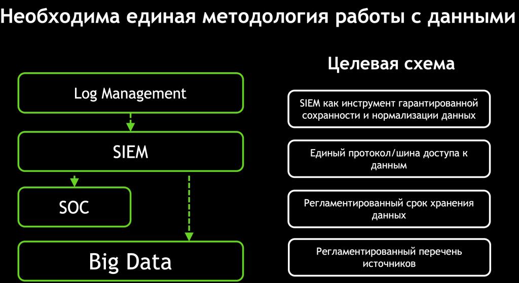 Необходима единая методология работы с данными