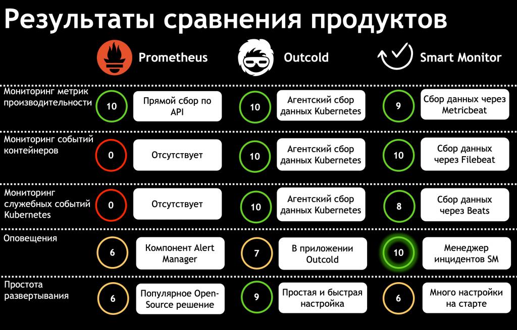 Результаты сравнения продуктов мониторинга контейнеров