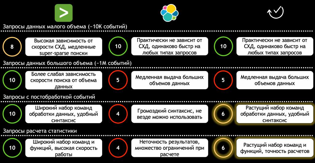результаты нагрузочного тестирования Splunk, ELK и Smart Monitor
